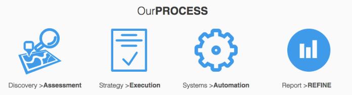 synermedia-process